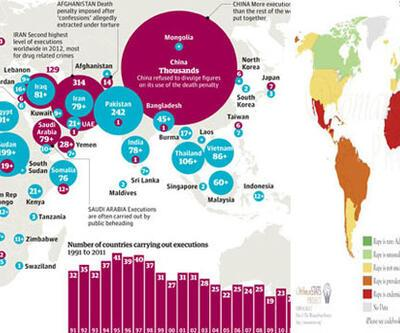 Tecavüz, idam cezası olan ülkelerde de yaygın