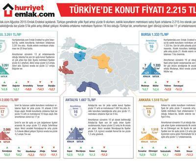 Türkiye'de ortalama konut fiyatı 2 bin 215 TL