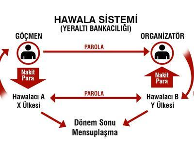 Göçmen kaçakçılığında 'Hawala' yöntemi