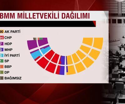 Meclis'teki oturma planı değişiyor: MHP'li vekiller AK Parti grubunun yanına taşınacak