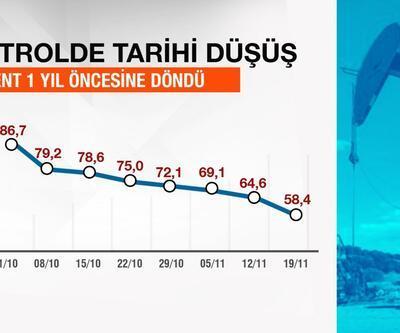Türkiye petrolde düşüşten ne kazanıyor?