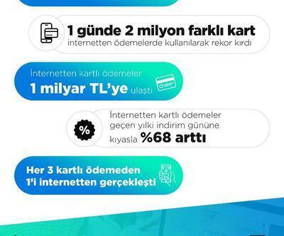İnternetten kartlı ödemeler alışveriş haftasında 975 milyon lira ile rekor kırdı