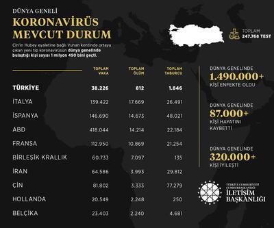 Dünya genelindeki koronavirüs bilançosu