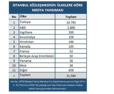 Dünya ve Türkiye'nin gündemi İstanbul Sözleşmesi