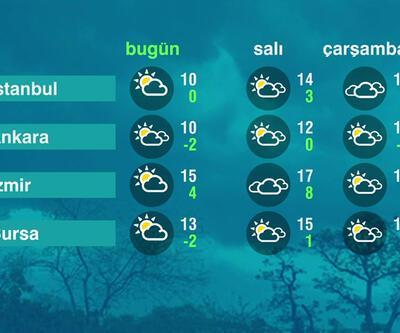 Hava Durumu (08-03-2021)