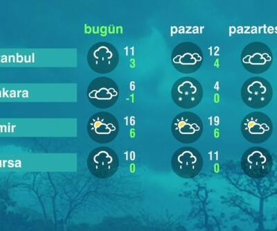 Hava Durumu (10-04-2021)