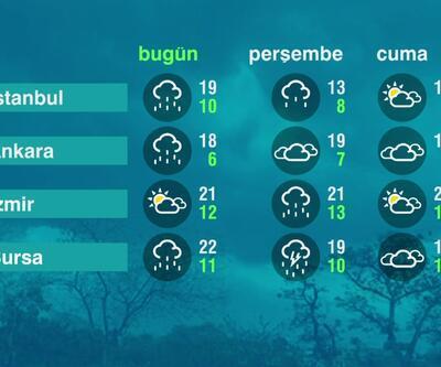 Hava Durumu (14-04-2021)