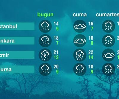 Hava Durumu (15-04-2021)