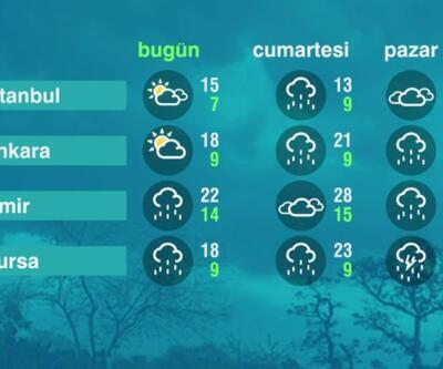 Hava Durumu (16-04-2021)