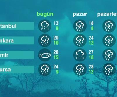 Hava Durumu (17-04-2021)