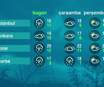 Hava Durumu (20-04-2021)