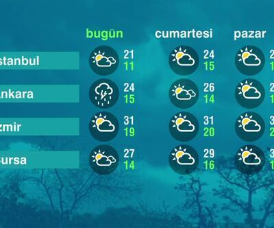 Hava Durumu (30-04-2021)