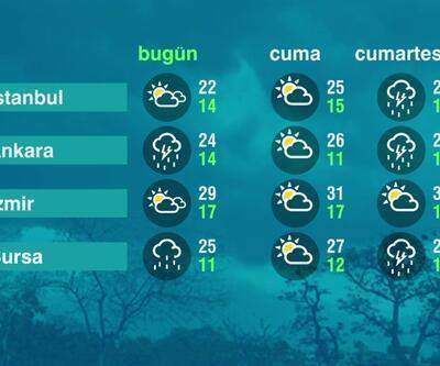 Hava Durumu (06-05-2021)