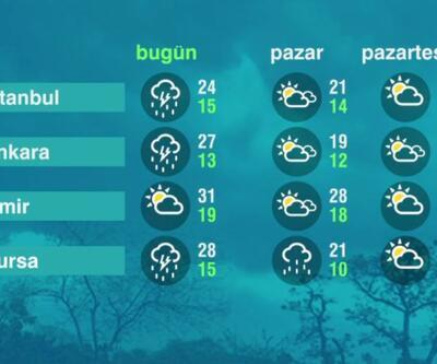 Hava Durumu (08-05-2021)