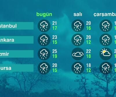 Hava Durumu (31-05-2021)
