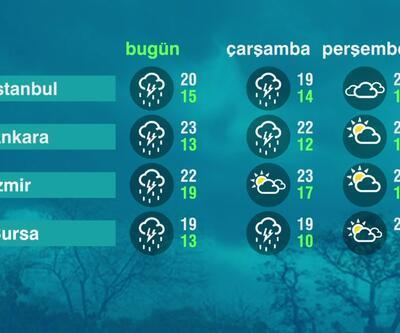Hava Durumu (01-06-2021)