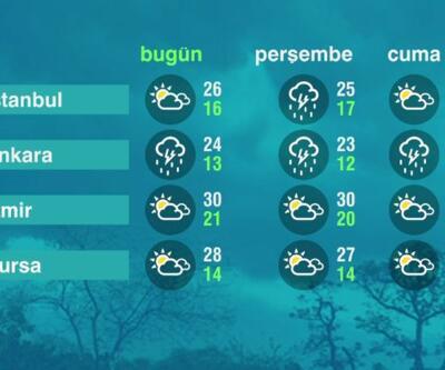 Hava Durumu (09-06-2021)