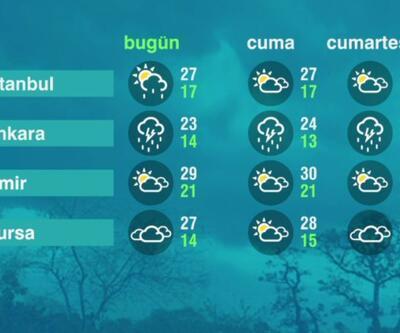 Hava Durumu (10-06-2021)