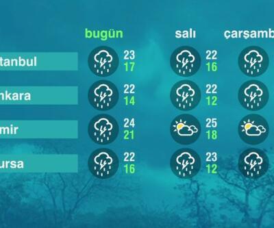 Hava Durumu (14-06-2021)