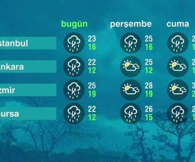 Hava Durumu (16-06-2021)