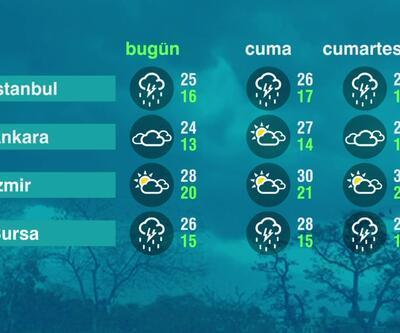 Hava Durumu (17-06-2021)