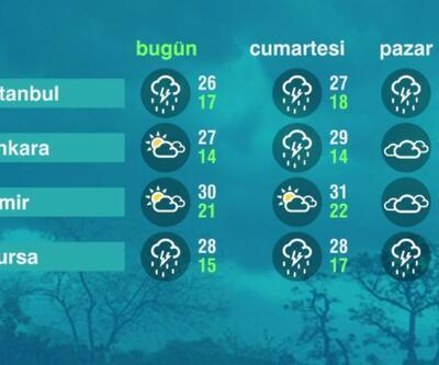 Hava Durumu (18-06-2021)