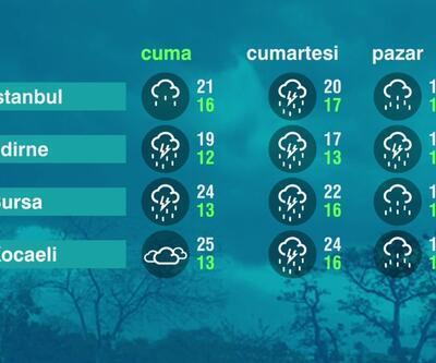 Hava Durumu (15-10-2021)
