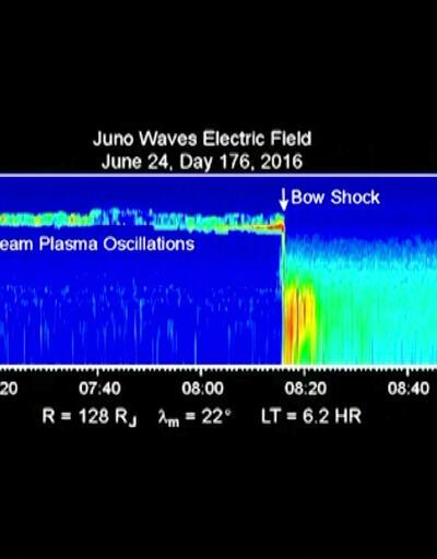 Uzay aracı Juno, Jüpiter'in sesini kaydetti