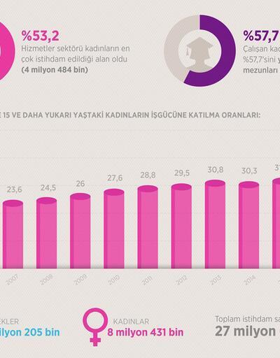 Kadınların işgücüne katılma oranı artıyor