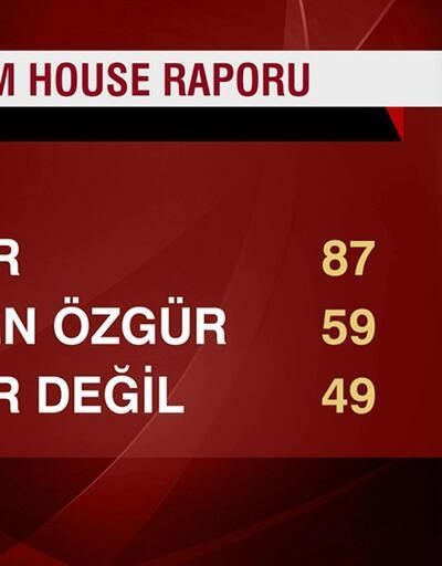 Freedom House: Türkiye kısmen özgür