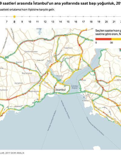 İstanbul'un 3 yıllık trafik analizi