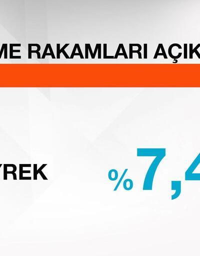 Türkiye ekonomisi, ilk çeyrekte yüzde 7.4 büyüdü