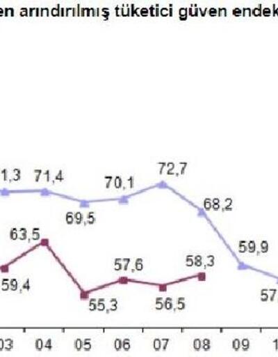 Tüketici güven endeksi Ağustos'ta 58.3'e yükseldi
