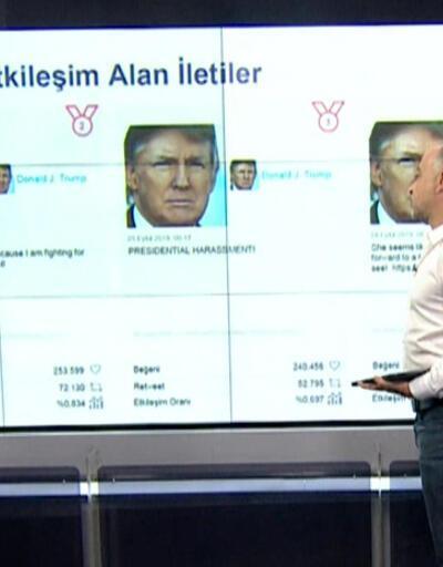 Trump'ın tweetlerini kim yazıyor?