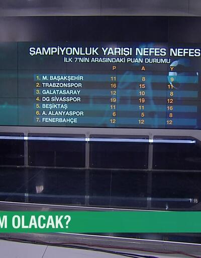 Şampiyon kim olacak? Cem Yılmaz ve Uğur Meleke, Süper Lig'in 25. haftasını Gündem Spor'da yorumladı