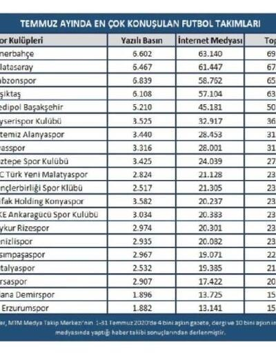 Temmuz ayında en çok Fenerbahçe konuşuldu