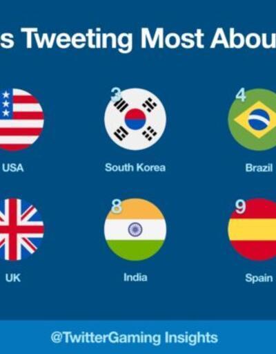 Twitter'da oyun ve e-spor konuşuldu