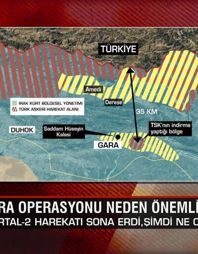 Gara'ya operasyon neden önemli? Terör örgütü PKK nasıl biter? Gara'da şimdi ne olacak? Ne Oluyor?'da konuşuldu