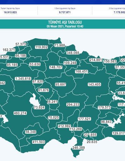 Türkiye'de ve dünyada aşılamada son durum ne? İşte son veriler