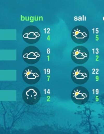Hava Durumu (12-04-2021)