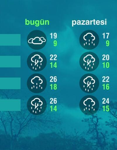 Hava Durumu (18-04-2021)