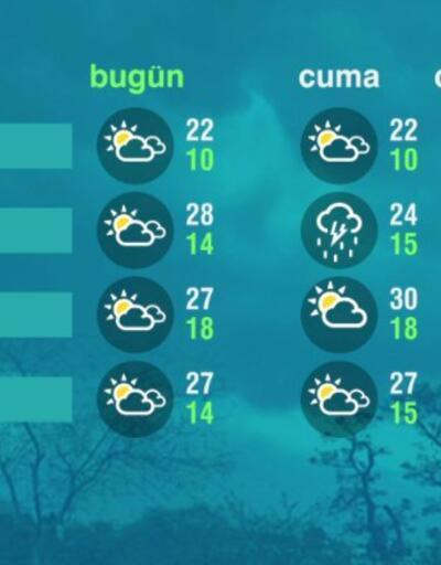 Hava Durumu (29-04-2021)