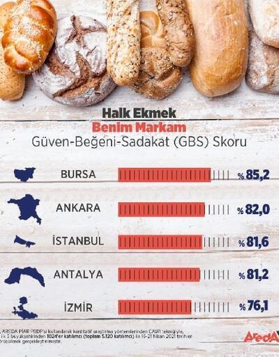 Halk ekmek araştırması; Bursa tadı, İzmir fiyatı için tercih ediyor