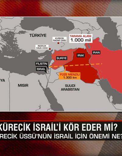 PKK'ya o teknolojiyi kim verdi? Kürecik İsrail'i kör eder mi? Erdoğan-Biden görüşmesinden ne çıkacak? Ne Oluyor?'da konuşuldu