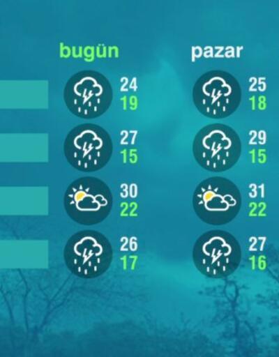 Hava Durumu (19-06-2021)