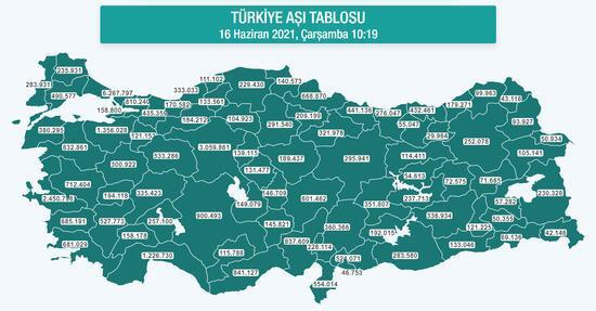 Dün rekor kırılmıştı... Türkiye'de kaç kişiye koronavirüs aşısı yapıldı?