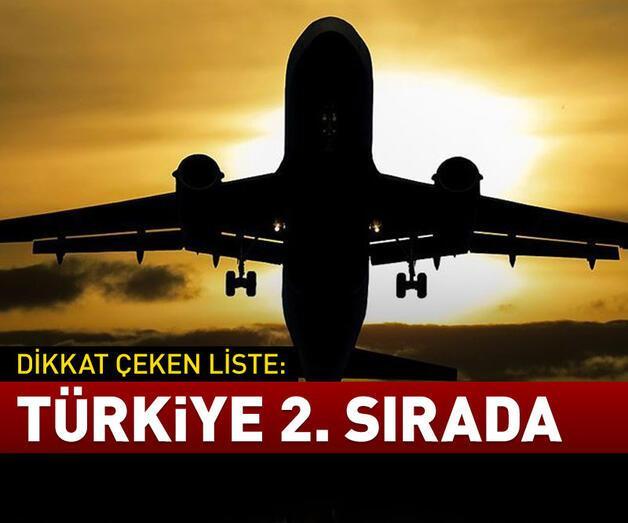Son dakika: Türkiye ikinci sırada
