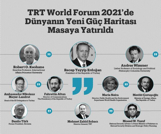 Son dakika: TRT World Forum 2021'deDünyanın Yeni Güç Haritası Masaya Yatırıldı
