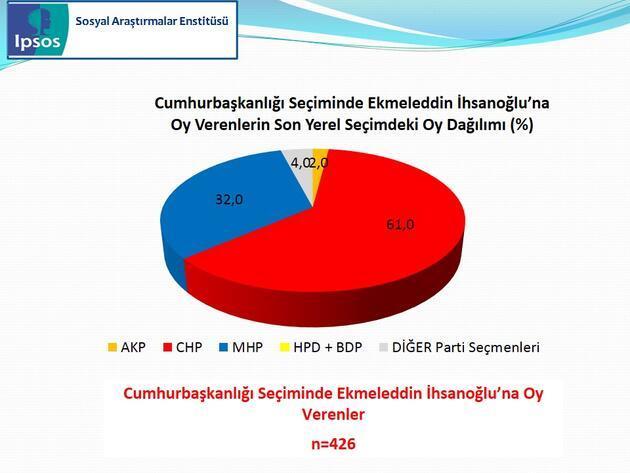 IPSOS Cumhurbaşkanlığı Seçimi Sandık Sonrası Araştırması