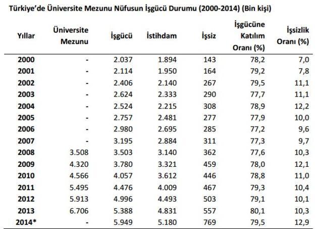 İşsizlik oranı en yüksek olan bölümler